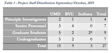 Project staff distribution