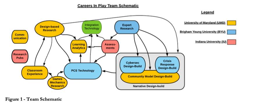 Team Schematic