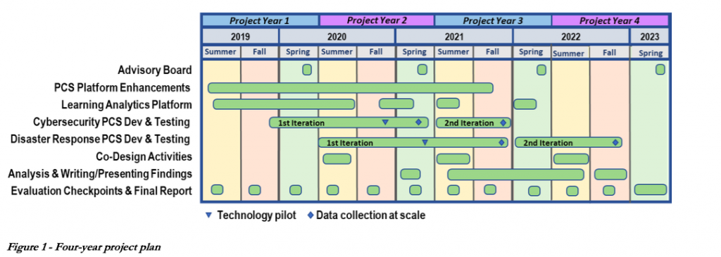 Four-year project plan