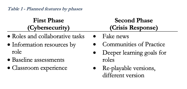 planned features by phases