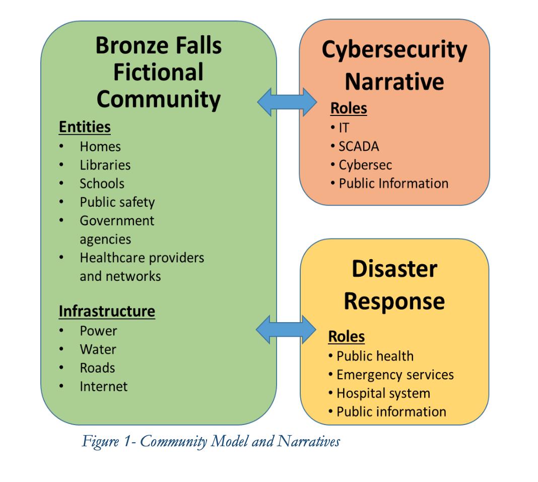 Community Model and Narratives