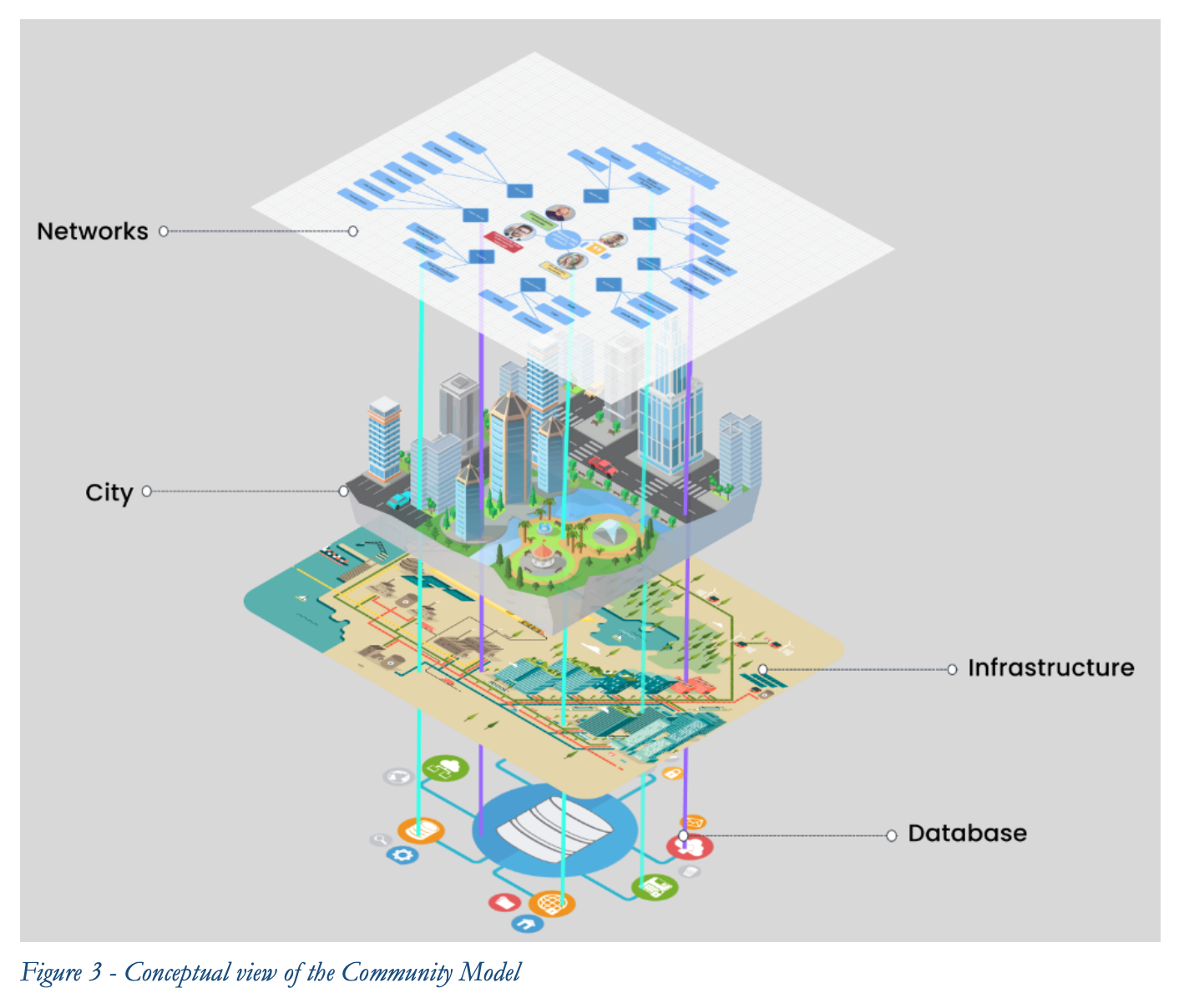 Conceptual view of the Community Model