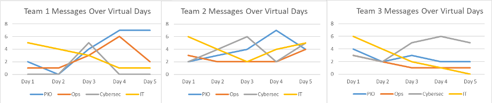 Comparisons of message quantity by different players over time.