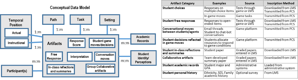 Conceptual information architecture of the learning analytics engine