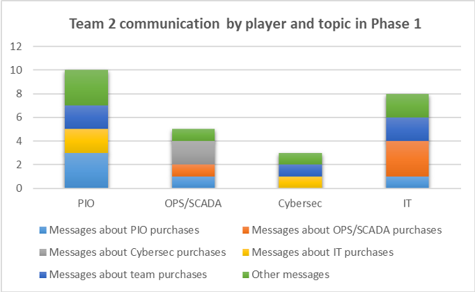 Example f player communication patterns