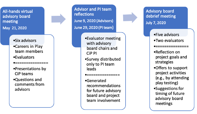 Advisory Board Meeting Overview