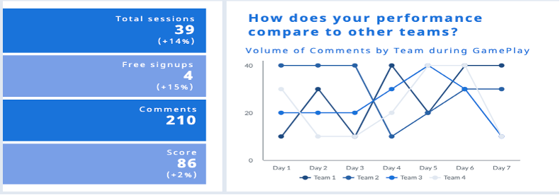 Figure 2 – Mock-up of student-facing collaborative learning analytics dashboard