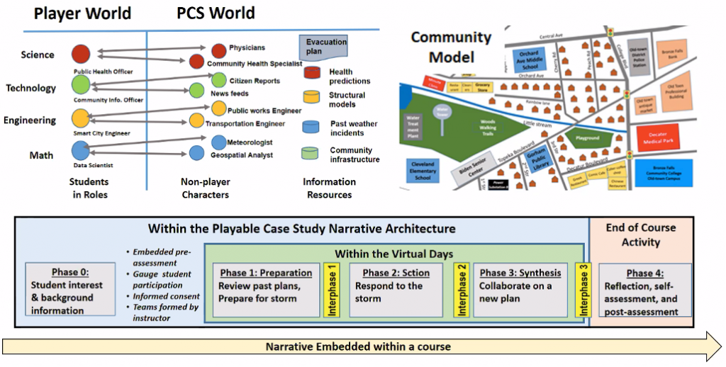 Figure 1 – Narrative Architecture for Disaster Response including Team Roles, Community Model, and Phase Structure
