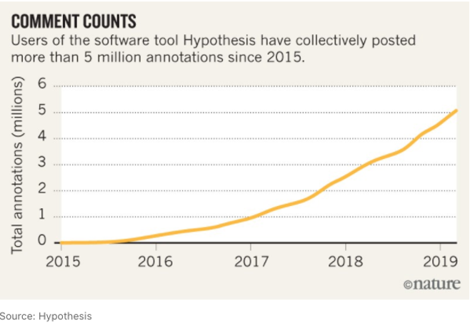 Figure 1 Growth in social annotations with the popular tool Hypothesis