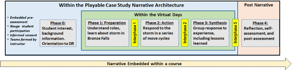 Figure 1- Disaster Response Phase Structure