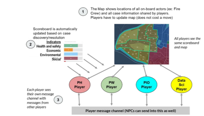 Figure 1. In-Game Communication Flow