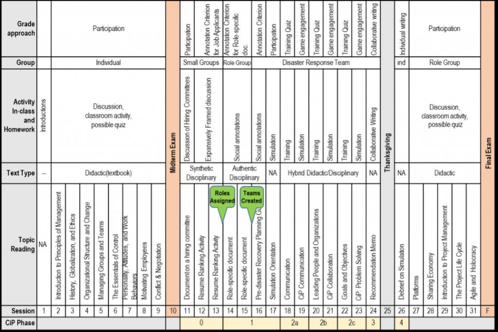 Figure 2. Curriculum Planning